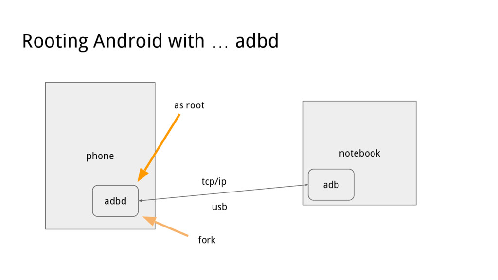 Rooting Android with … adbd phone adbd notebook...