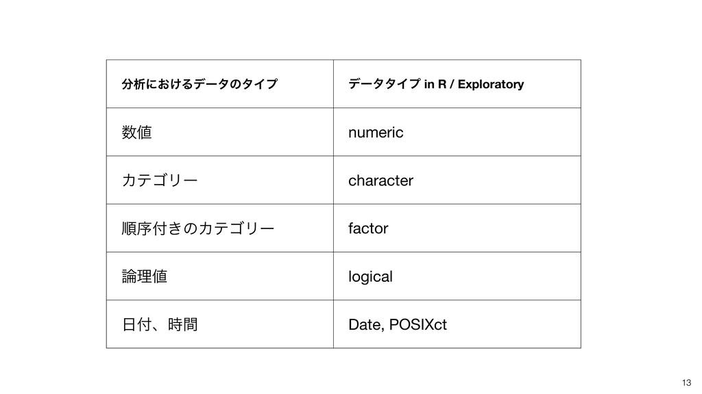 13 ੳʹ͓͚ΔσʔλͷλΠϓ σʔλλΠϓ in R / Exploratory  n...
