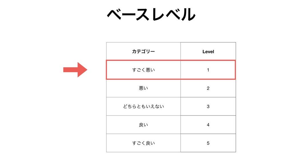 ΧςΰϦʔ Level ͘͢͝ѱ͍ 1 ѱ͍ 2 ͲͪΒͱ͍͑ͳ͍ 3 ྑ͍ 4 ͘͢͝ྑ͍...