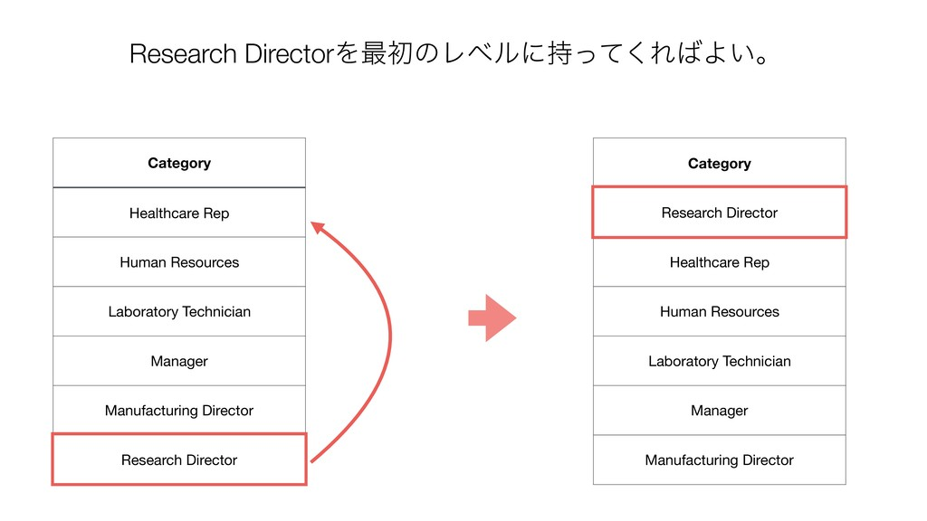 Category Research Director Healthcare Rep Human...