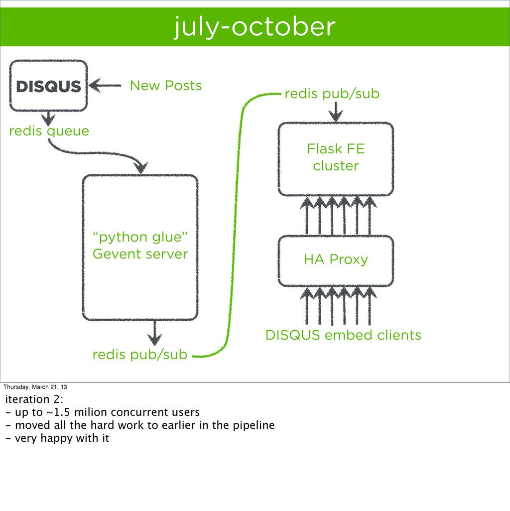 HA Proxy july-october Flask FE cluster redis qu...