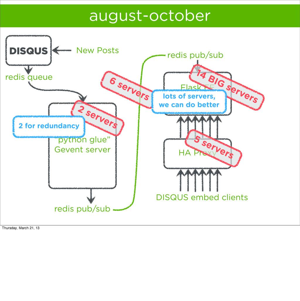 HA Proxy august-october Flask FE cluster redis ...