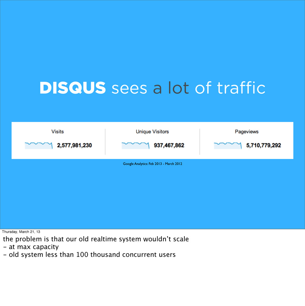 DISQUS sees a lot of tra c Google Analytics: Fe...