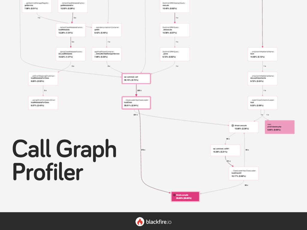 Call Graph Profiler