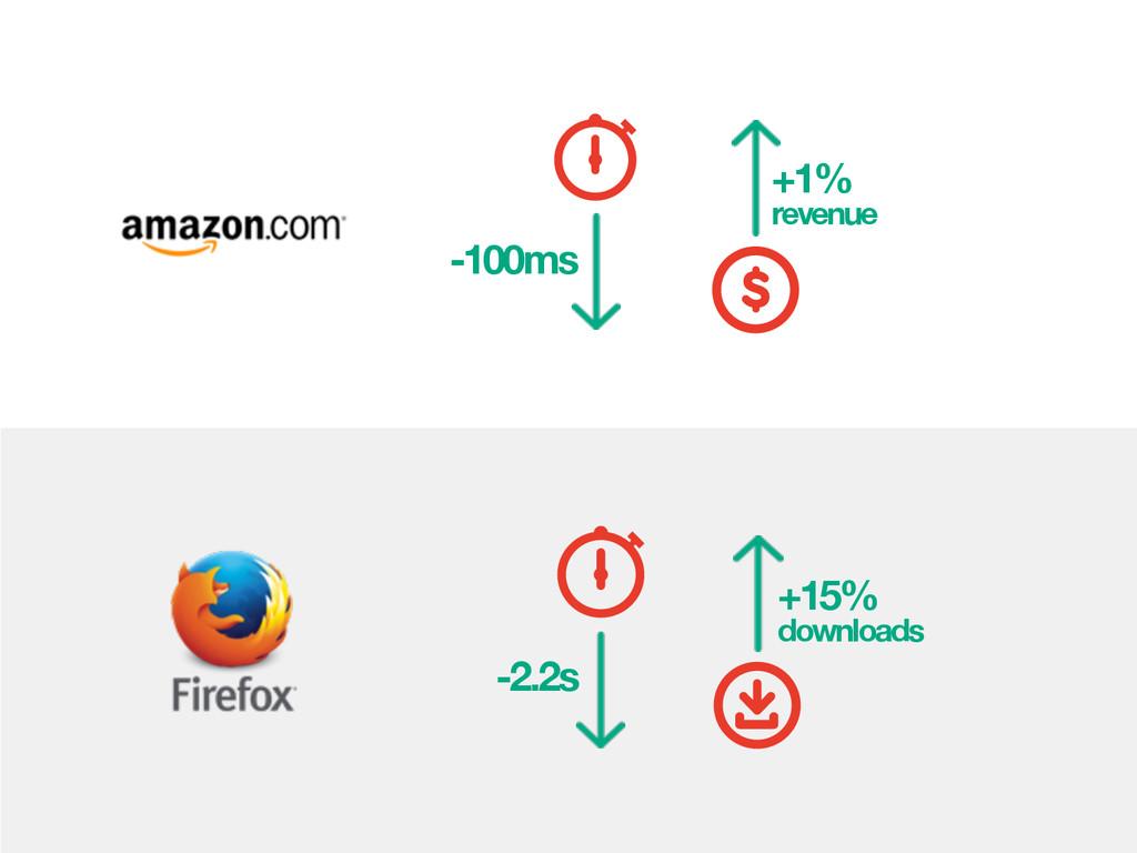 -100ms +1% revenue -2.2s +15% downloads