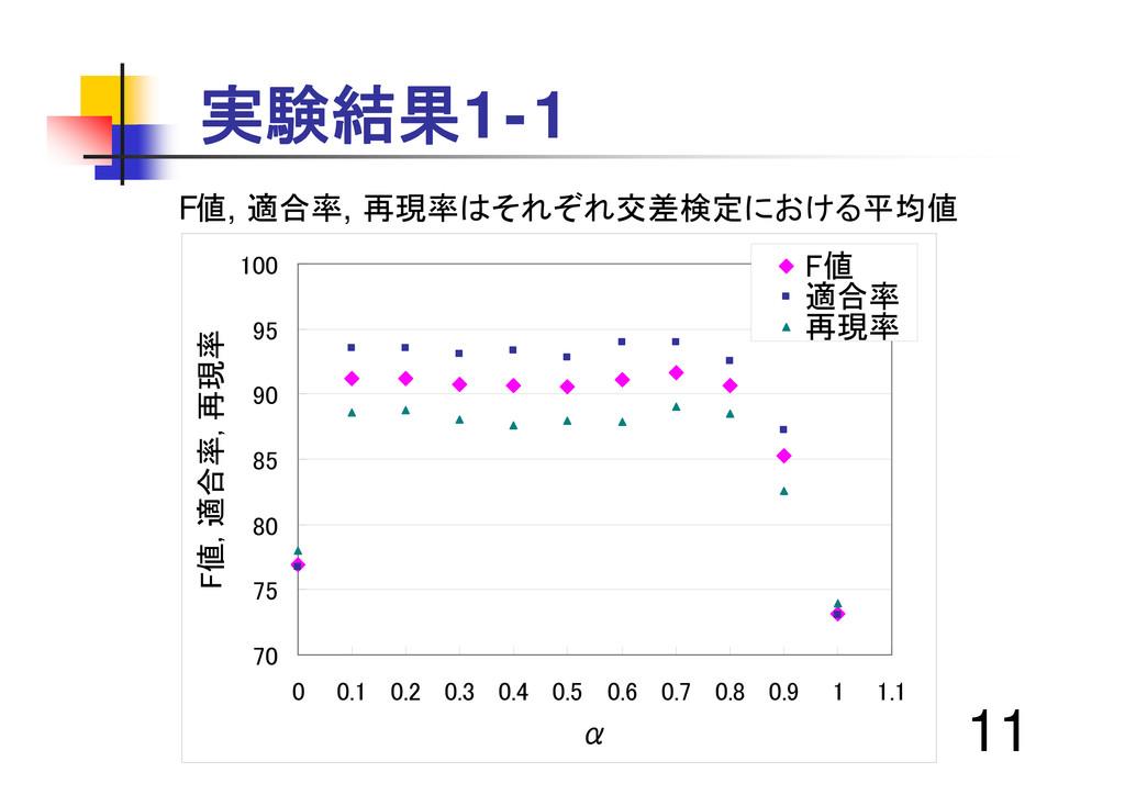 11 実験結果1-1 70 75 80 85 90 95 100 0 0.1 0.2 0.3 ...