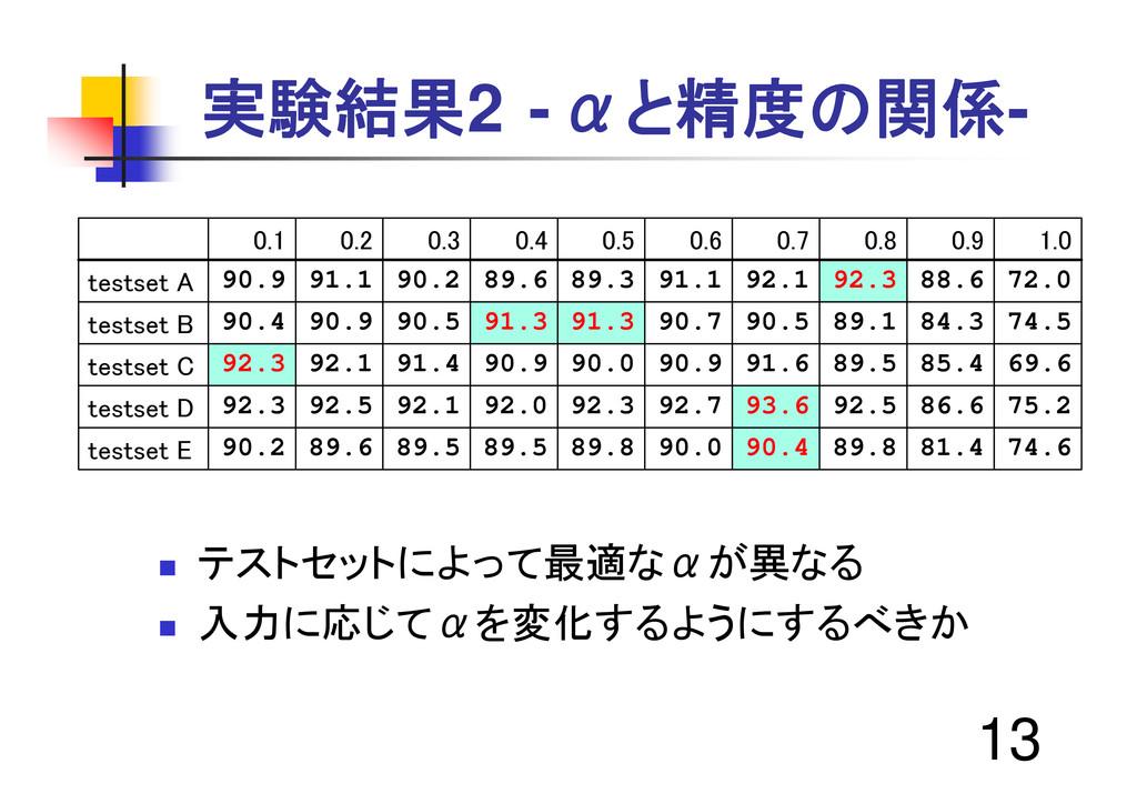 """13 実験結果2 -αと精度の関係- """" テストセットによって最適なαが異なる """" 入力に応じ..."""