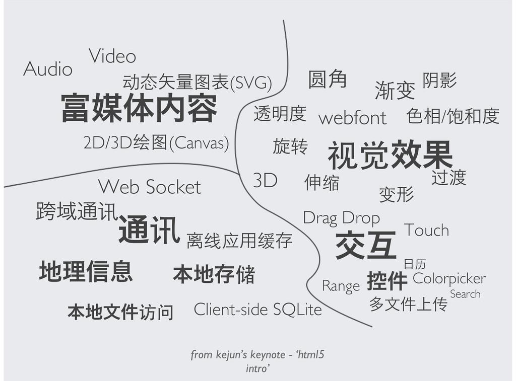 ഔମ༰ Video Audio ྔද(SVG) 2D/3D(Canvas) ...