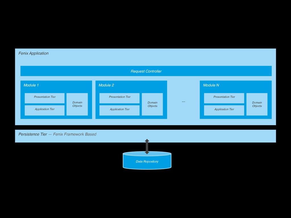 Persistence Tier — Fenix Framework Based Data R...