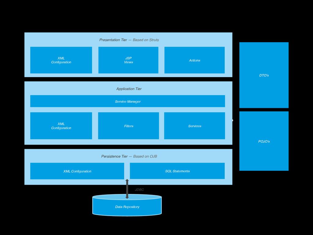 <copiar arch> Presentation Tier — Based on Stru...