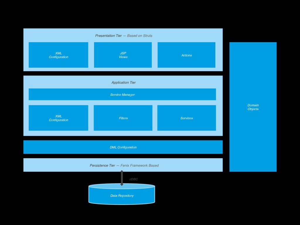 <arch ff> Presentation Tier — Based on Struts A...