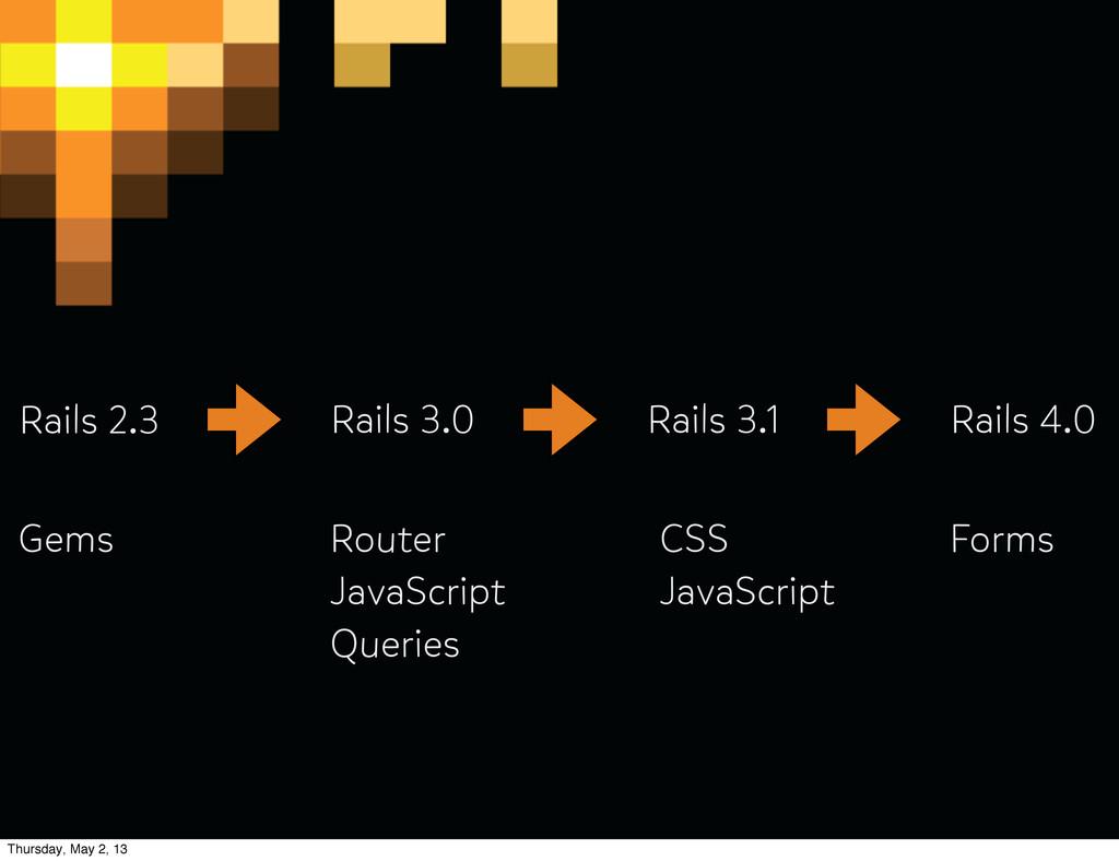Rails 2.3 Rails 3.0 Rails 3.1 Rails 4.0 Gems Ro...