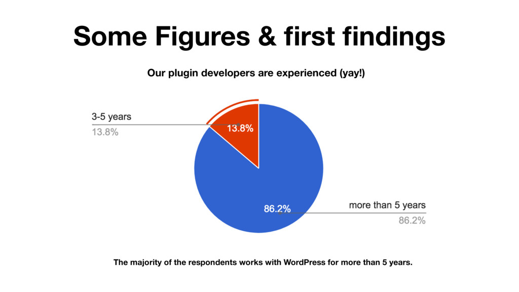 Some Figures & first findings Our plugin develope...