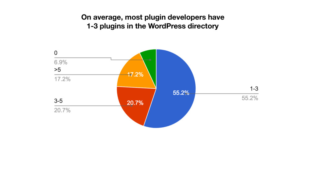 On average, most plugin developers have 1-3 plu...