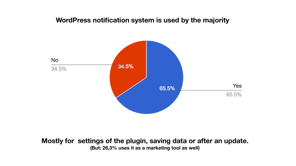 WordPress notification system is used by the maj...