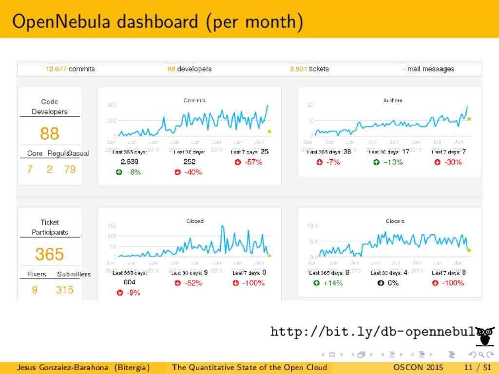 OpenNebula dashboard (per month) http://bit.ly/...