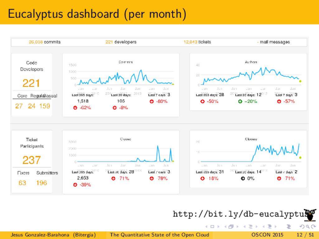 Eucalyptus dashboard (per month) http://bit.ly/...