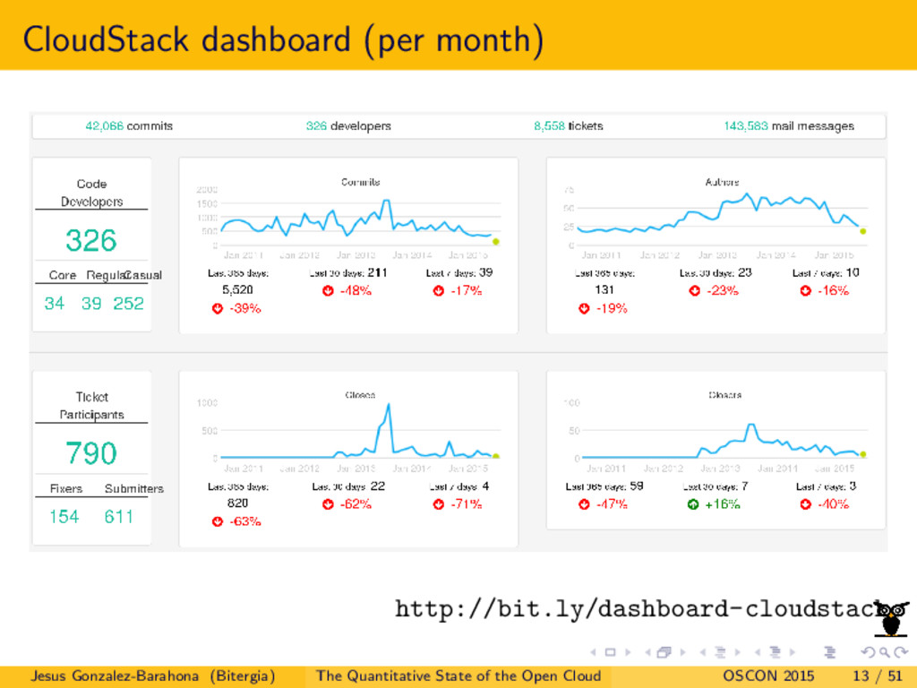 CloudStack dashboard (per month) http://bit.ly/...