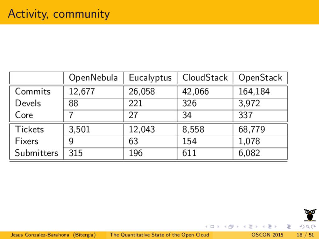 Activity, community OpenNebula Eucalyptus Cloud...