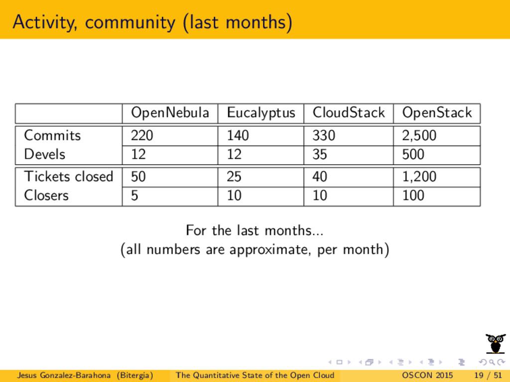 Activity, community (last months) OpenNebula Eu...