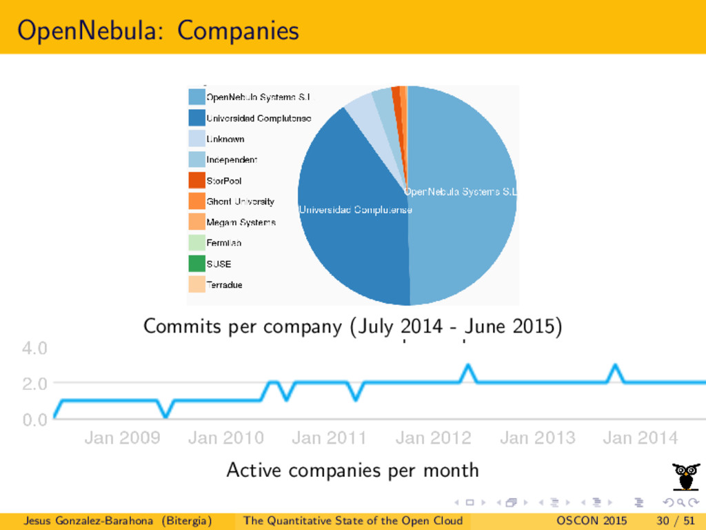 OpenNebula: Companies Commits per company (July...