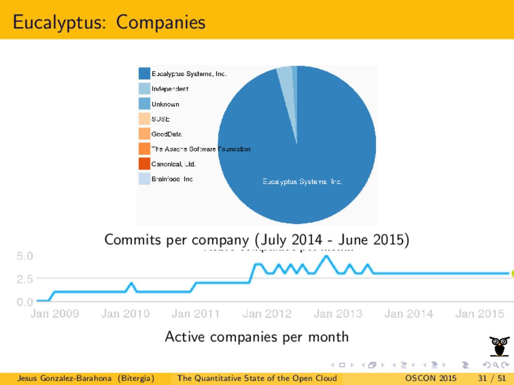 Eucalyptus: Companies Commits per company (July...