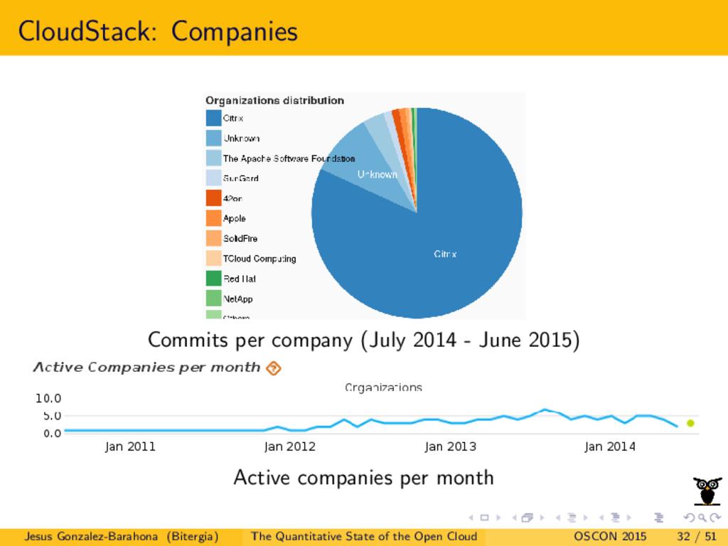 CloudStack: Companies Commits per company (July...