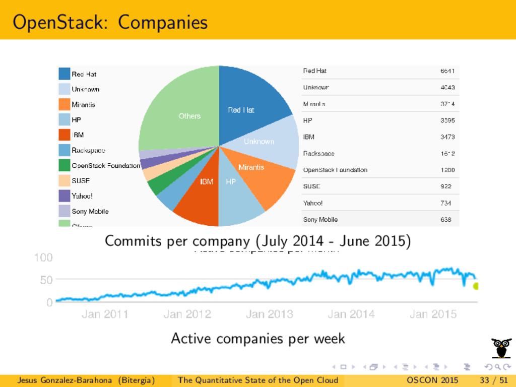 OpenStack: Companies Commits per company (July ...