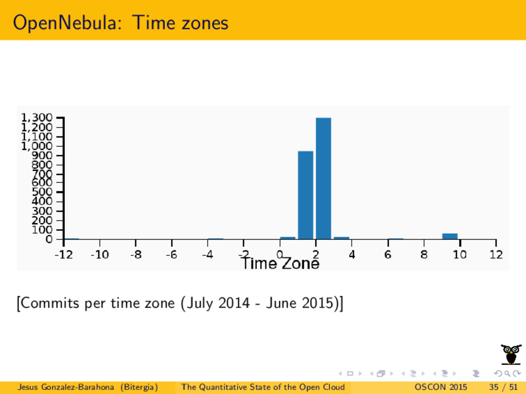OpenNebula: Time zones [Commits per time zone (...