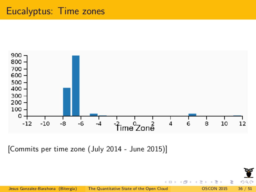 Eucalyptus: Time zones [Commits per time zone (...