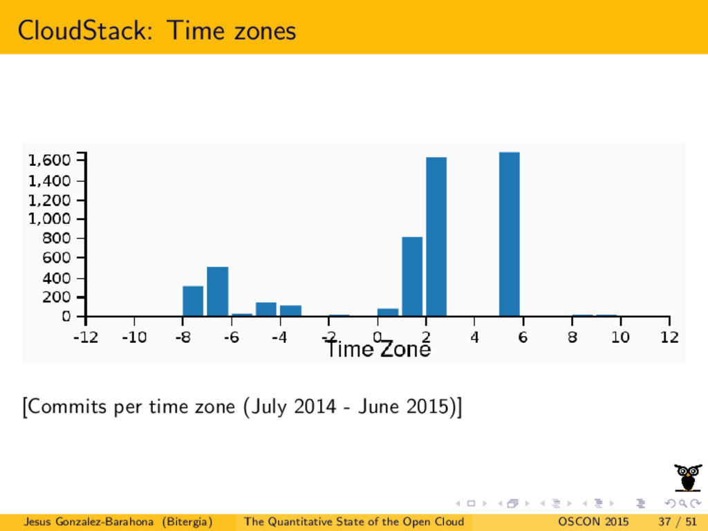 CloudStack: Time zones [Commits per time zone (...