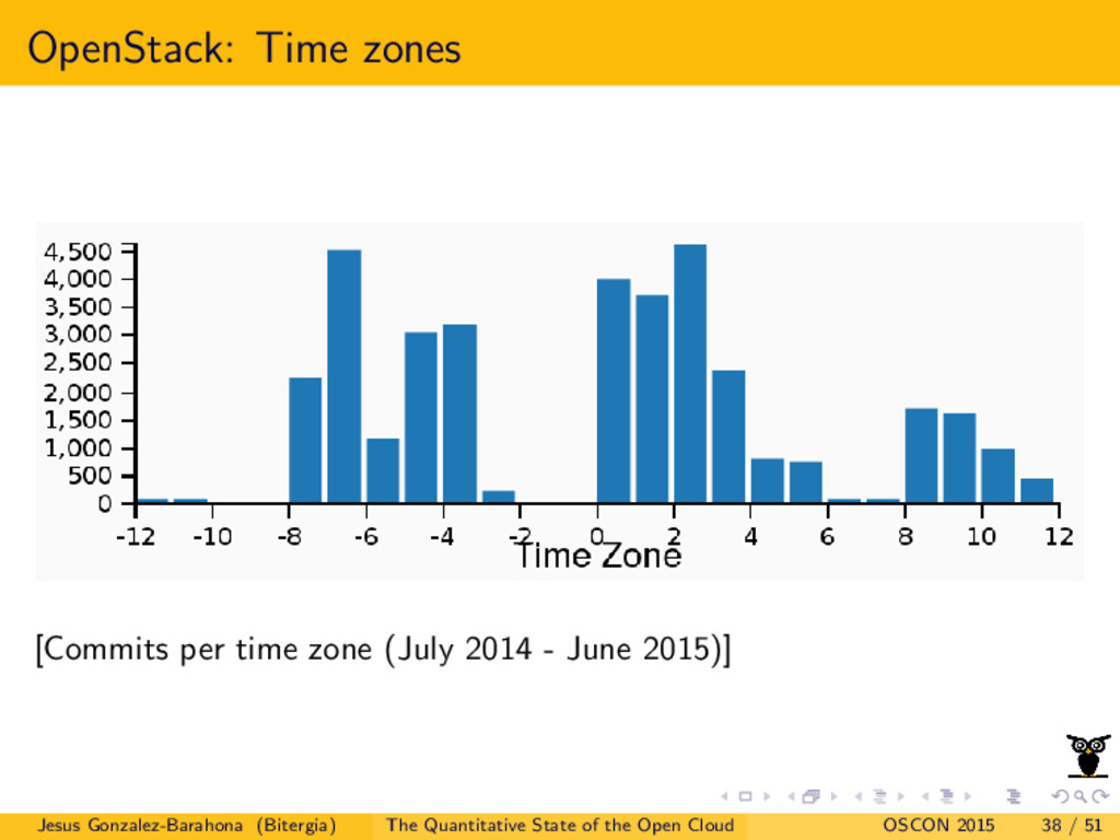 OpenStack: Time zones [Commits per time zone (J...