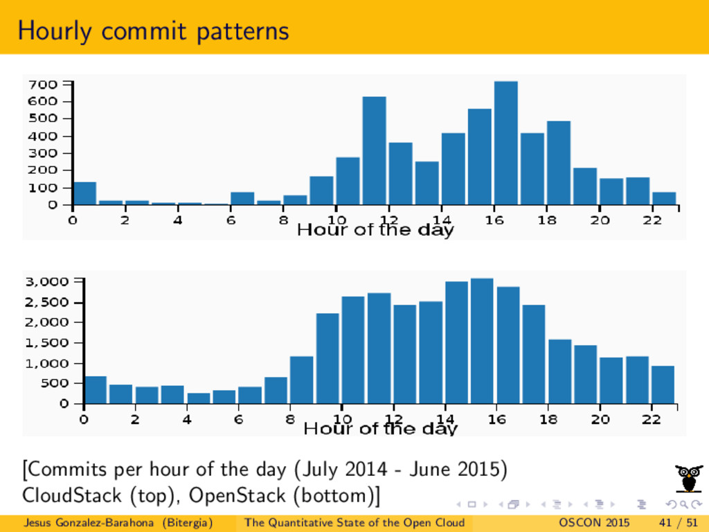 Hourly commit patterns [Commits per hour of the...