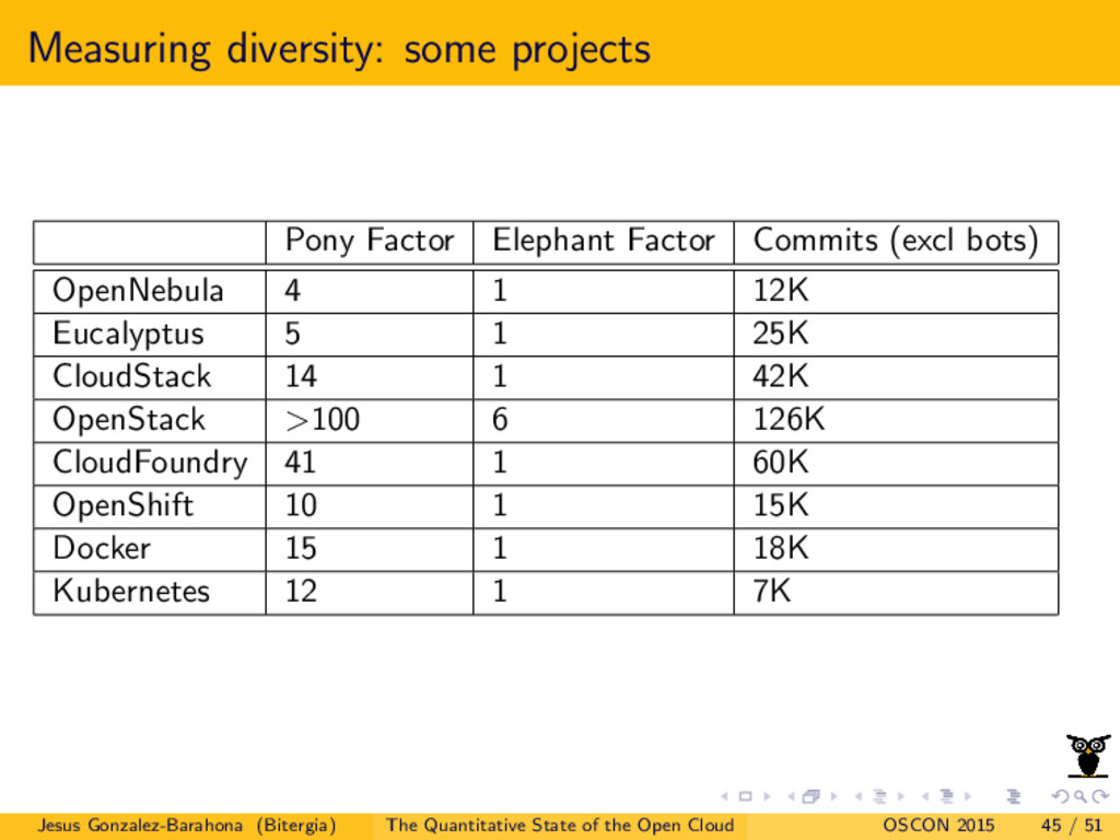 Measuring diversity: some projects Pony Factor ...