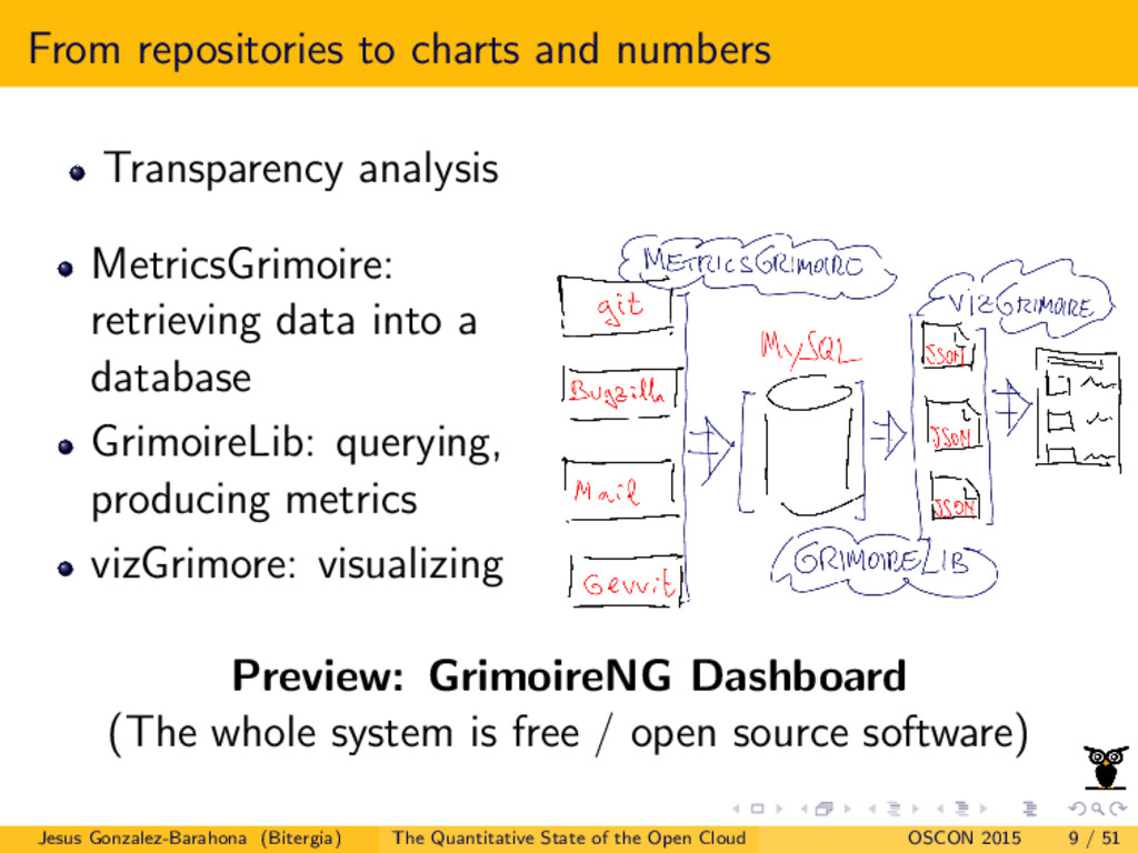 From repositories to charts and numbers Transpa...