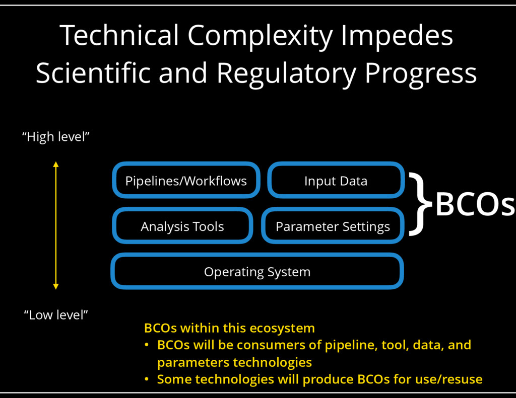 Technical Complexity Impedes Scientific and Reg...