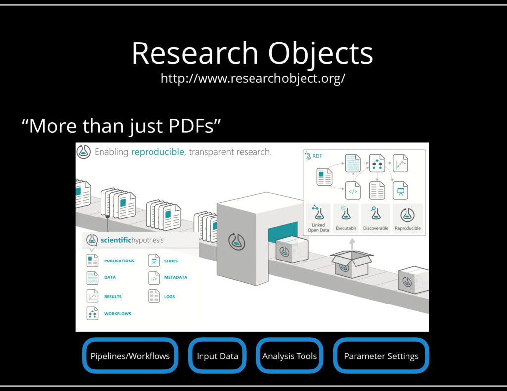 "Research Objects ""More than just PDFs"" http://w..."