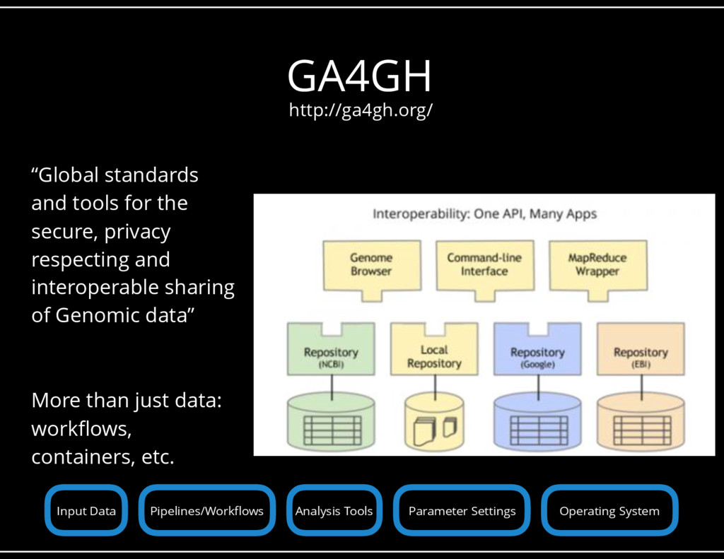 "GA4GH ""Global standards and tools for the secur..."