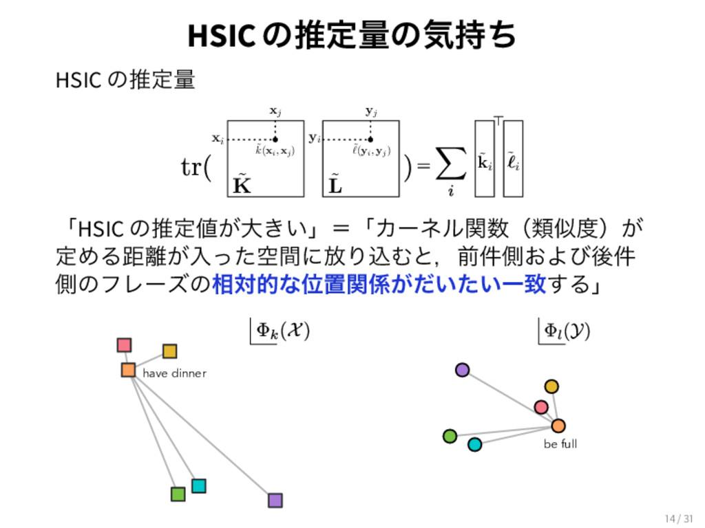 HSICͷਪఆྔͷؾͪ HSIC ͷਪఆྔ xi xj yi yj ˜ k( xi, xj)...