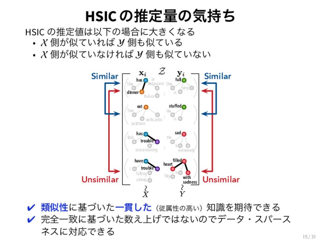HSICͷਪఆྔͷؾͪ HSIC ͷਪఆҎԼͷ߹ʹେ͖͘ͳΔ • X ଆ͕͍ͯΕ ...
