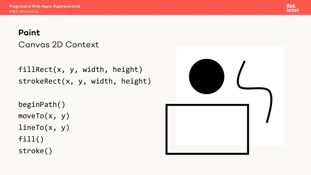 Canvas 2D Context fillRect(x, y, width, height)...