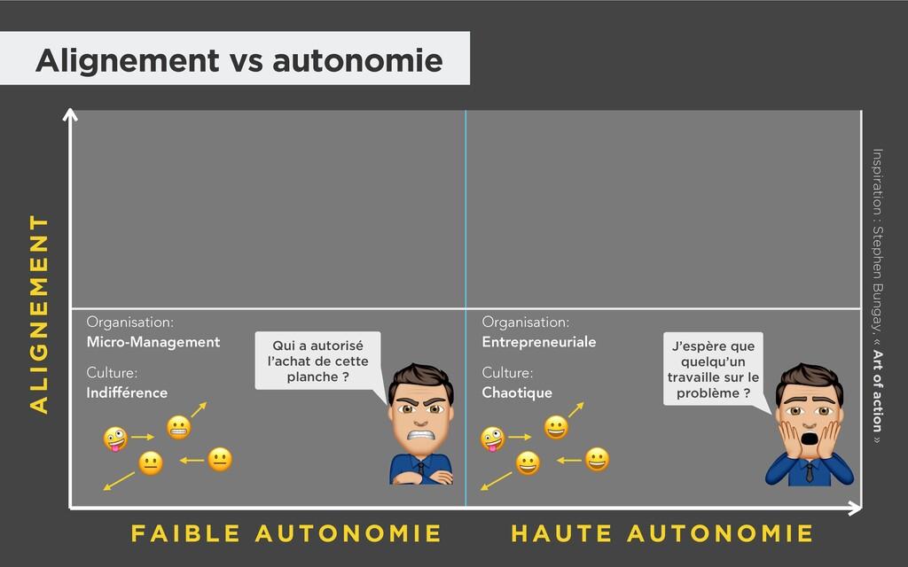 Alignement vs autonomie Organisation: Micro-Man...