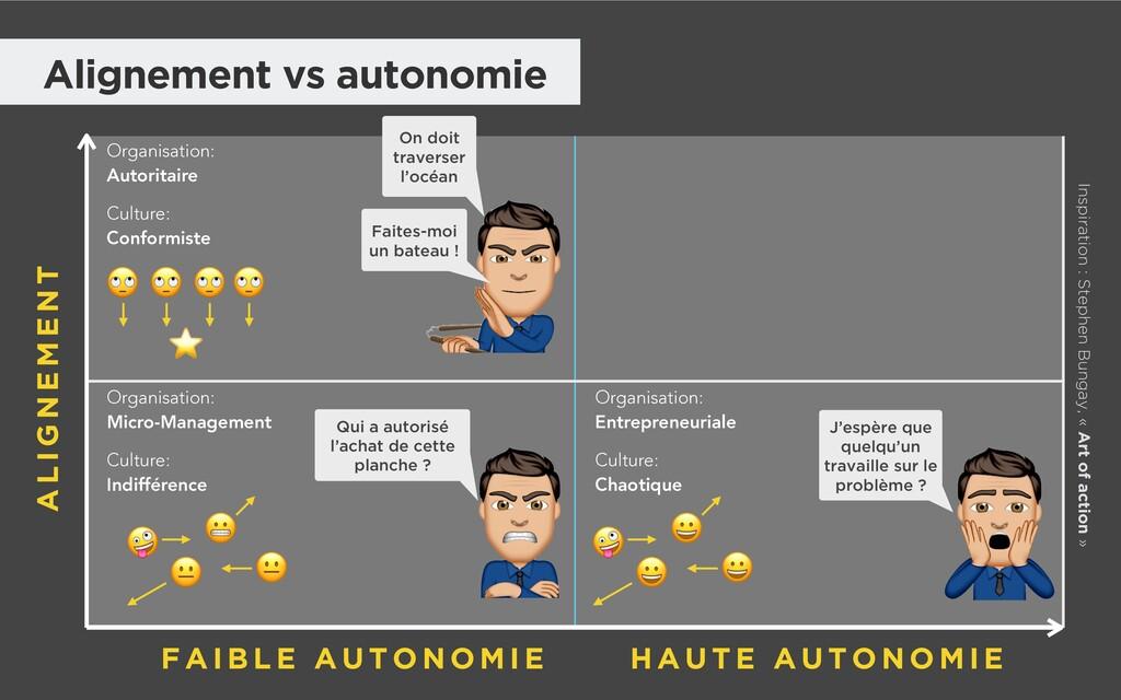 Alignement vs autonomie Organisation: Autoritai...