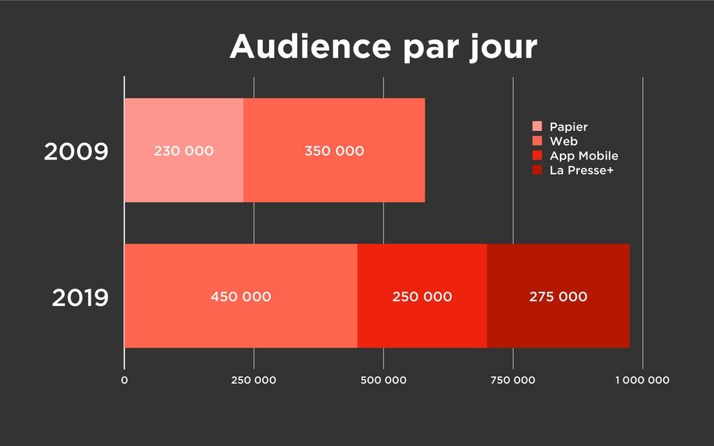 Audience par jour 2009 2019 0 250 000 500 000 7...