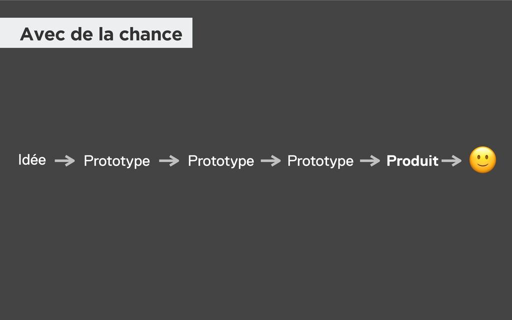 Idée Prototype Prototype Prototype Produit  Ave...