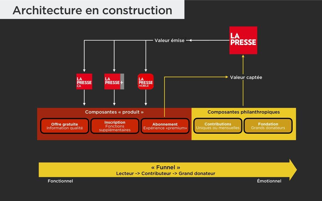 Valeur émise Architecture en construction Compo...