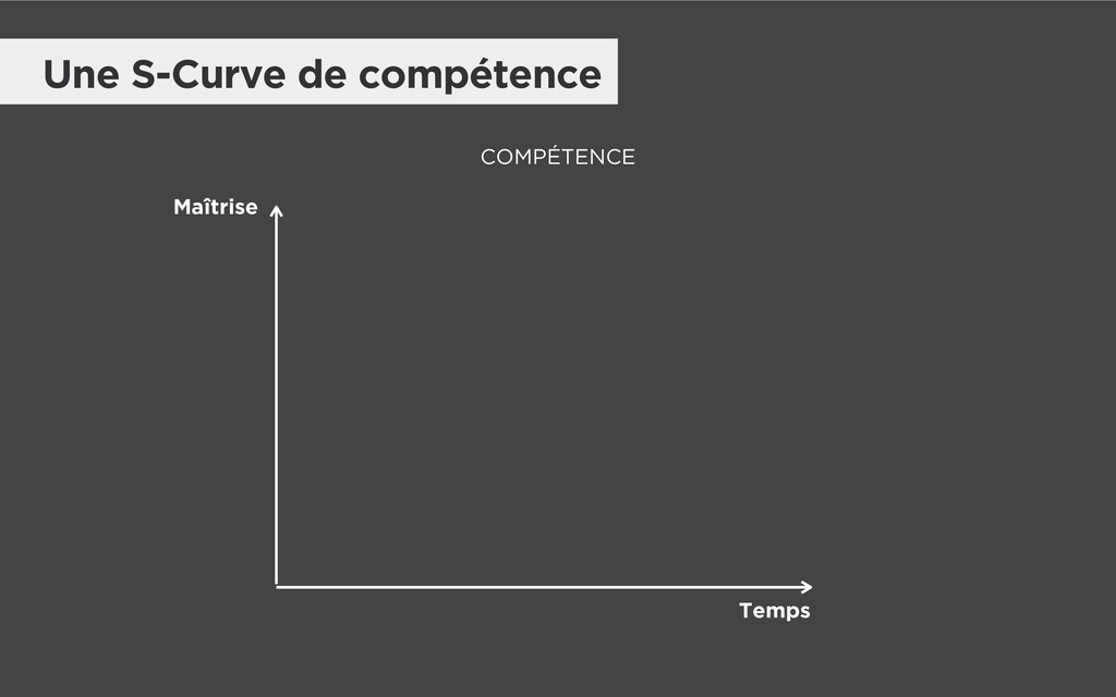 Une S-Curve de compétence Maîtrise Temps COMPÉT...