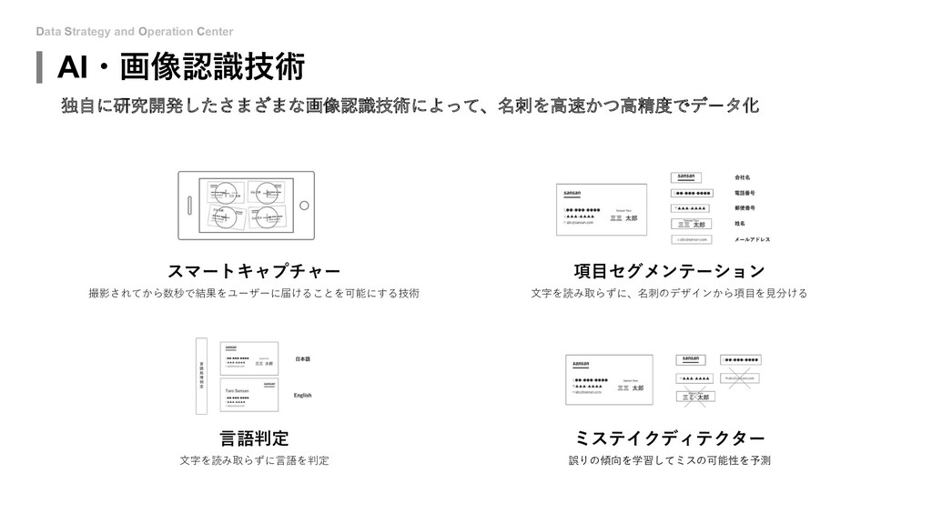 Data Strategy and Operation Center スマートキャプチャー 撮...