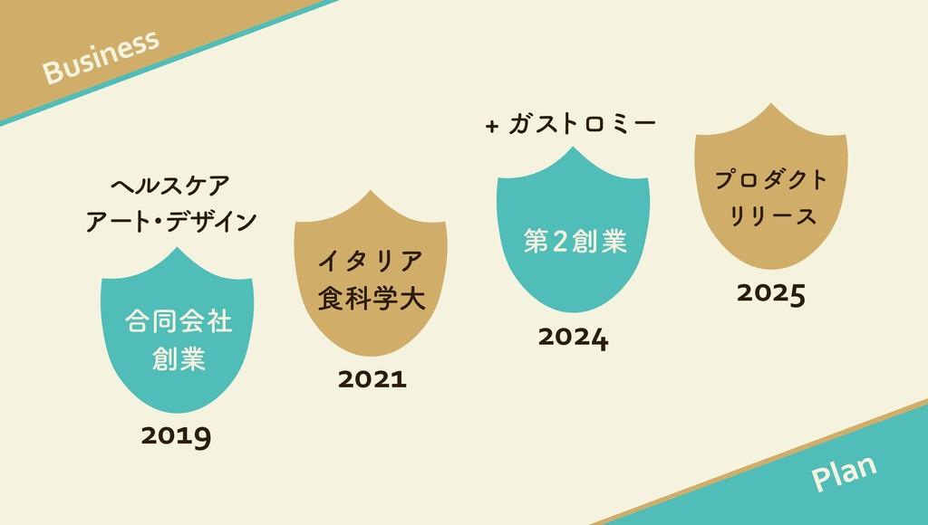 Business Plan ϓϩμΫτ ϦϦʔε 2025 ୈۀ 2024 ΠλϦΞ ৯Պ...