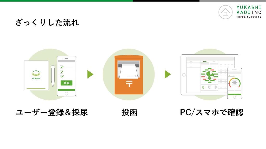 ざっくりした流れ 登 録 ユーザー登録&採尿 投函 PC/スマホで確認